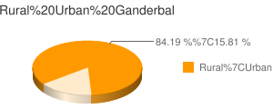 Ganderbal census population